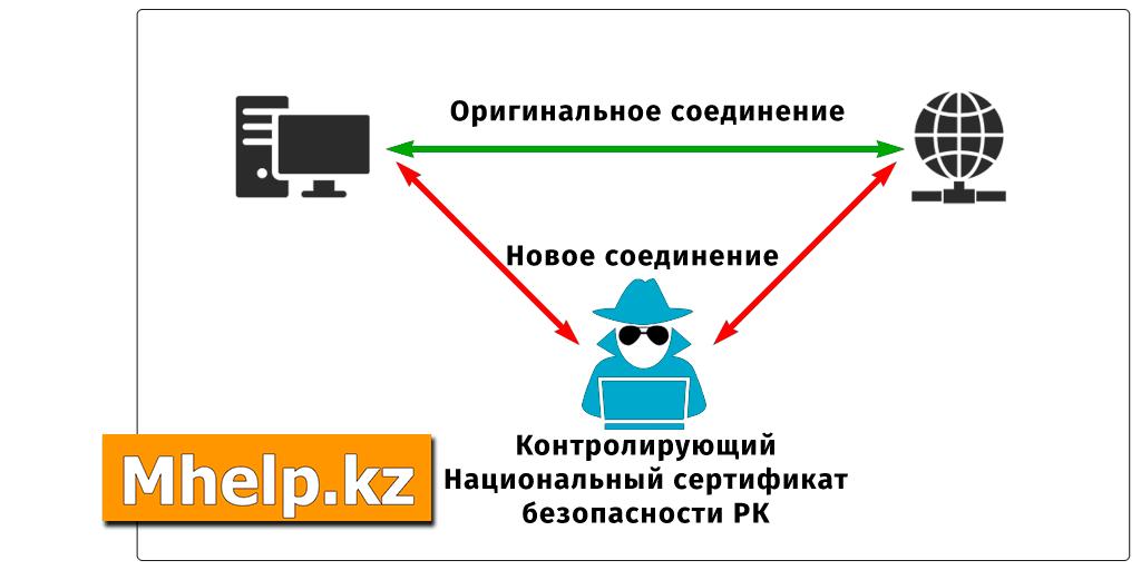 Сертификат безопасности Казахстана (Qaznet Trust Network)